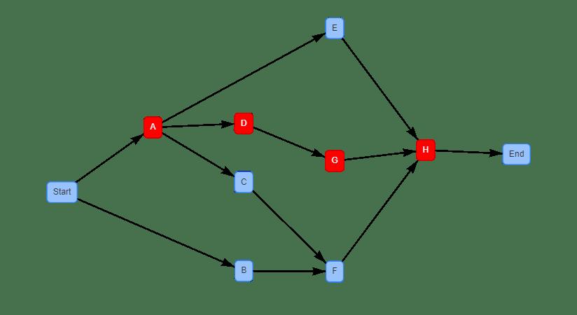 PERT CPM Diagram